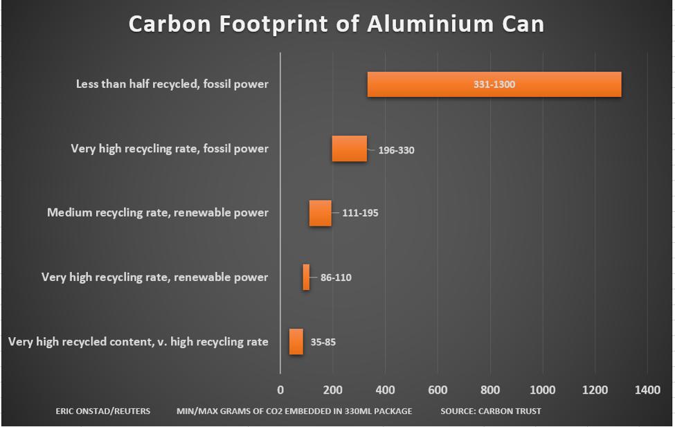Carbon footprint of aluminum can
